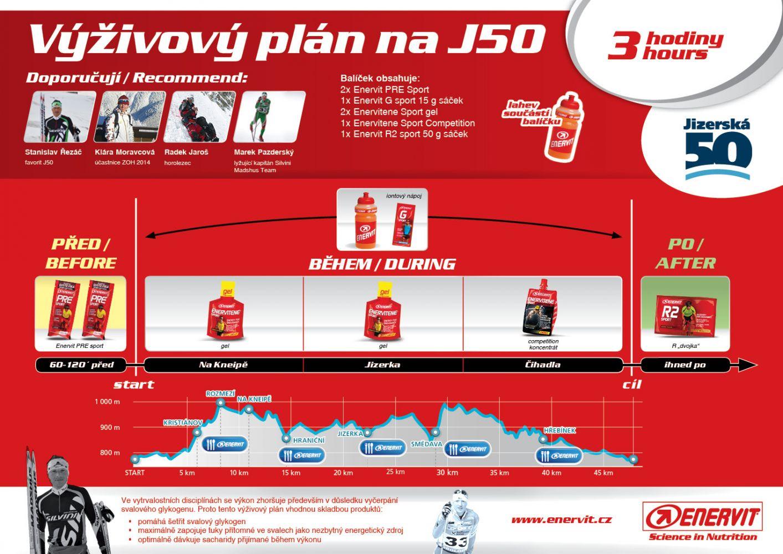 Výživový plán - Jizerská 50